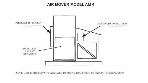 AM 4 Air Mover